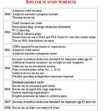 Health+care+reform+timeline